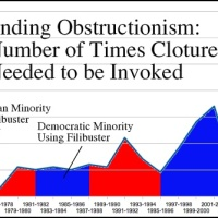 FACT: Obama had 72 Working Days of a Filibuster-Proof Majority