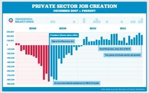 jobs obama