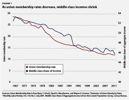 Who needs unions? (Hint: The middle class)