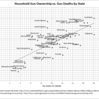 Gun Ownership vs. Gun Deaths by State | Everyone Is Entitled To My Opinion