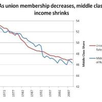 How the middle-class became the underclass (HINT: Unions have something to do with it)