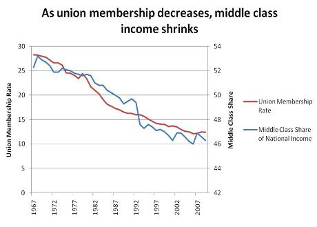Union Membership Middle-Class
