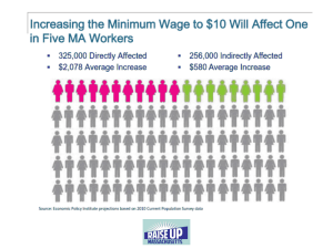 1 in 5 Workers affected