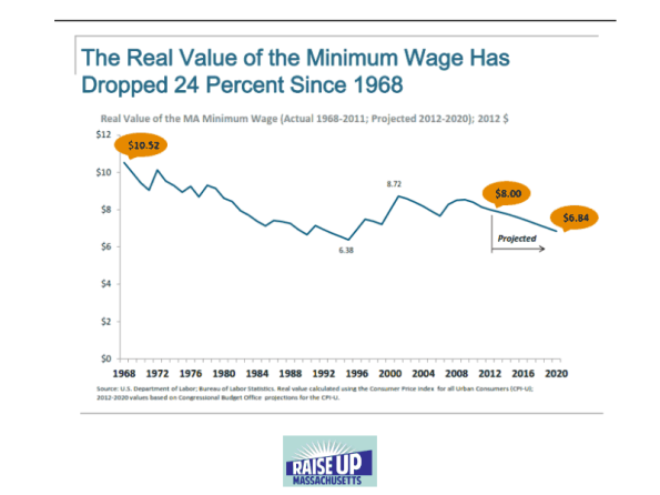 Real Value of Minimum Wage Droppd