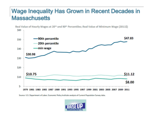 Wage Inequality in MA