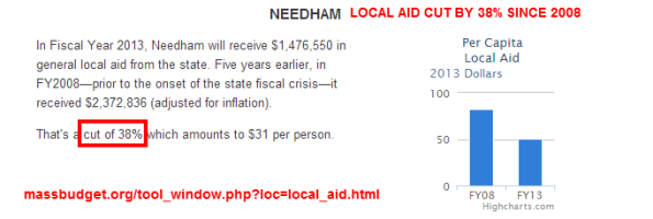 Needham Local Aid Has Been Cut 38% since the Recession