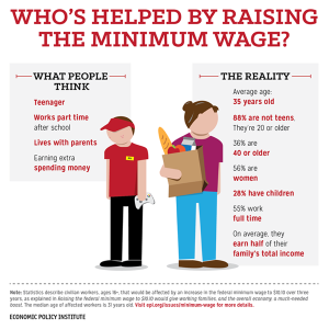 People THINK minimum wage workers are mostly teens. They're wrong.