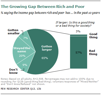 Americans see growing gap between rich and poor | Pew Research Center