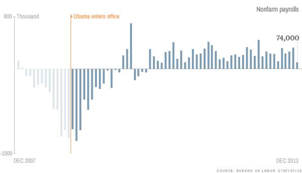 Obama economy jobs